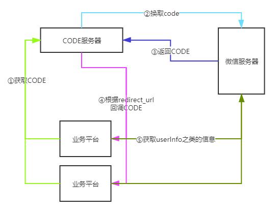 微信授权域名原理.jpg